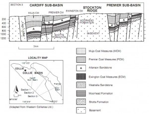 Cross-section of Collie Basin