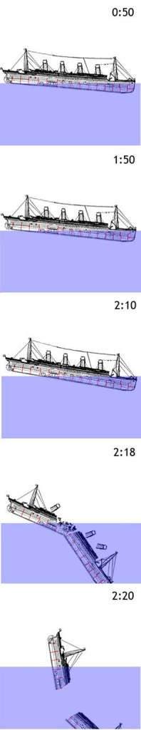 Titanic's last hours from collision at 11:40 pm until sinking at 2:20 am. (from Titanic sinking animation by Prioryman on Wikipedia)