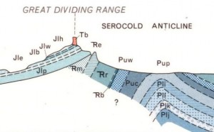 Geological section near Carnarvon Gorge. Section covers a width of about 16 kilometres. Top of basalt to base of sediments shown is about 1,600 metres.  Vertical exaggeration is 4 times. See Note 1.