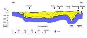Fig 4. West-east cross section of Great Artesian Basin