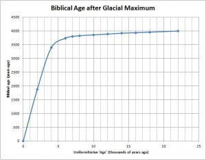 Correction curve to convert uniformitarian age to biblical age for the post-glacial-maximum period.