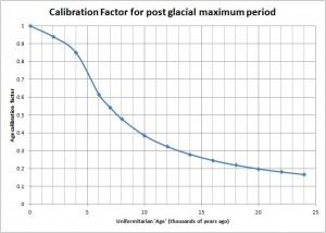 Calibration factor to convert uniformitarian 'age' to biblical age for the post-glacial-maximum period.
