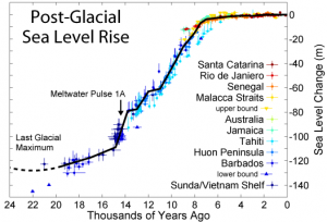 Sea level curve for the post-glacial-maximum period (from Wikipedia)