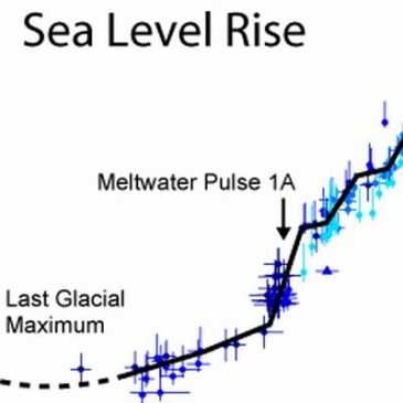 A preliminary age calibration for the post-glacial-maximum period