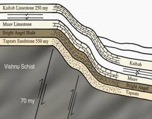 Grand Canyon Strata