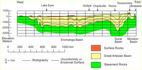 [Cross section of Great Artesian Basin]